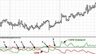 technical analysis DMI