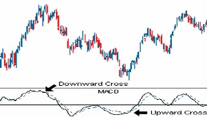 technical analysis MACD