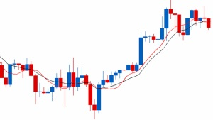 technical analysis Moving averages