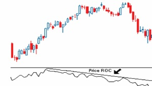 technical analysis ROC