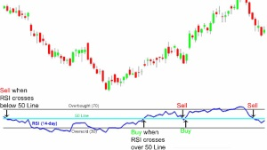 technical analysis RSI