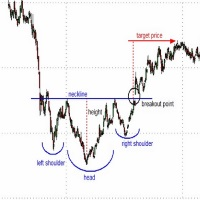 turning trend Opposite Head and Shoulders